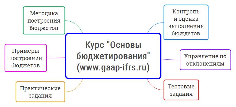Курсы управленческого учета и бюджетирования в Москве курс Основы бюджетирования содержание